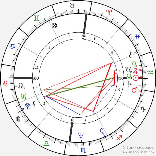 Mary Kay Letourneau день рождения гороскоп, Mary Kay Letourneau Натальная карта онлайн
