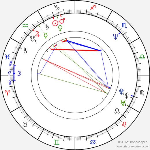Melanie Hill astro natal birth chart, Melanie Hill horoscope, astrology