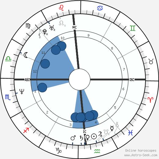Michael Chiarello wikipedia, horoscope, astrology, instagram