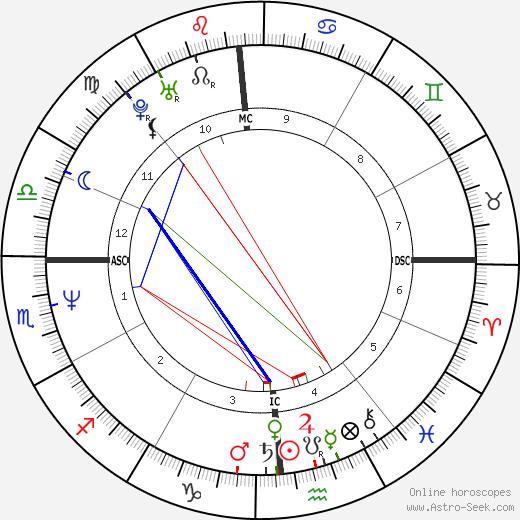Michael Chiarello tema natale, oroscopo, Michael Chiarello oroscopi gratuiti, astrologia