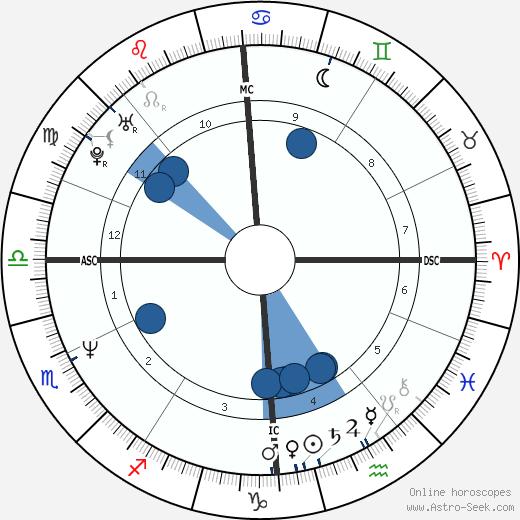 Nicholas Hughes wikipedia, horoscope, astrology, instagram