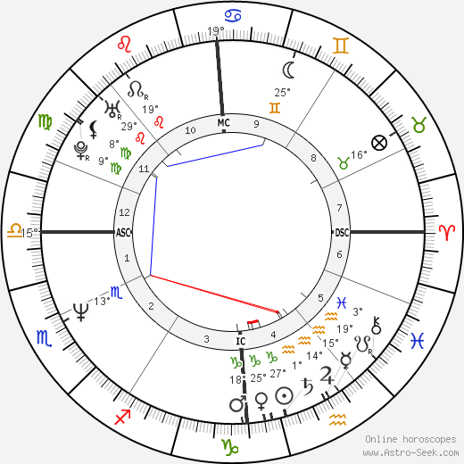 Nicholas Hughes birth chart, biography, wikipedia 2018, 2019