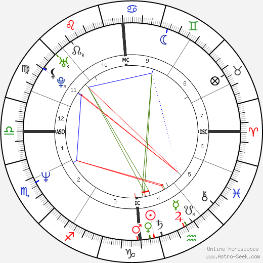 Nicholas Hughes astro natal birth chart, Nicholas Hughes horoscope, astrology