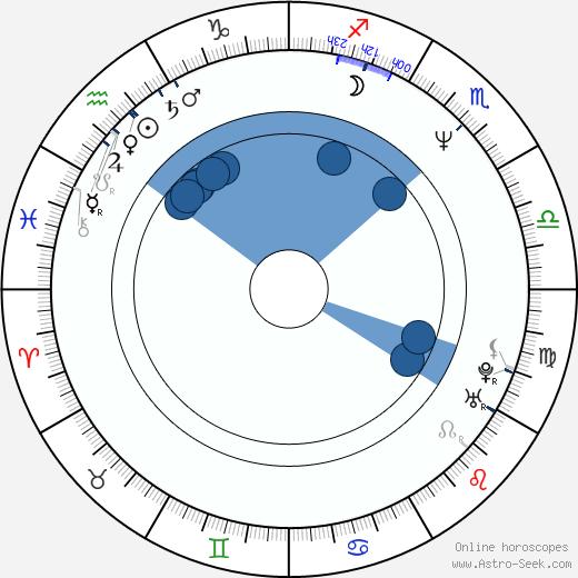 Nick DiPaolo wikipedia, horoscope, astrology, instagram