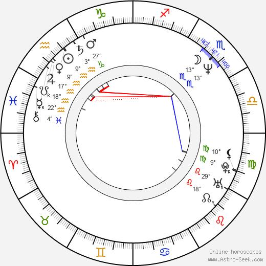 Oana Pellea birth chart, biography, wikipedia 2020, 2021
