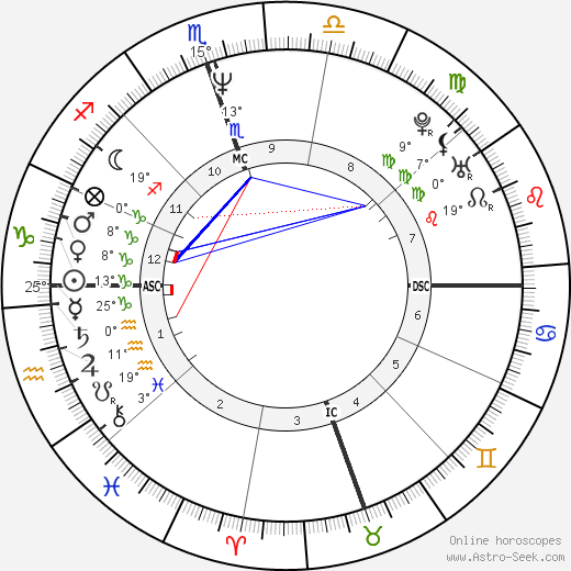 Patrick Cassidy birth chart, biography, wikipedia 2020, 2021