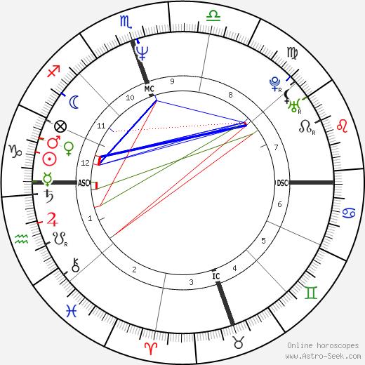 Patrick Cassidy birth chart, Patrick Cassidy astro natal horoscope, astrology
