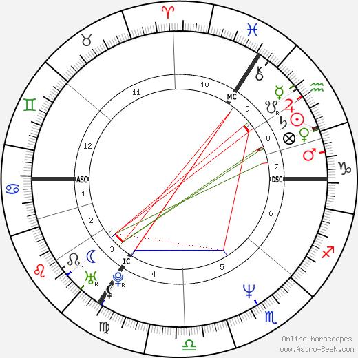 Peter Lohmeyer tema natale, oroscopo, Peter Lohmeyer oroscopi gratuiti, astrologia