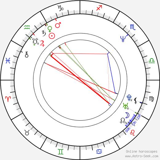 Piotr Polk birth chart, Piotr Polk astro natal horoscope, astrology