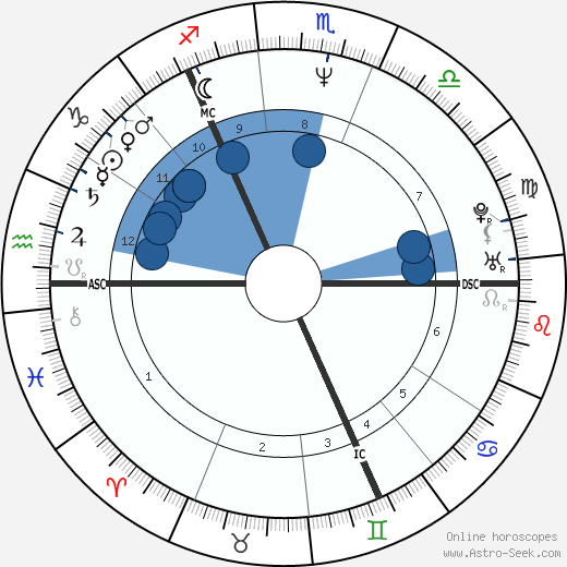 Robin Guthrie wikipedia, horoscope, astrology, instagram