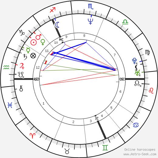Robin Guthrie день рождения гороскоп, Robin Guthrie Натальная карта онлайн