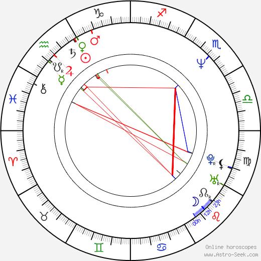 Roger Stoneburner birth chart, Roger Stoneburner astro natal horoscope, astrology