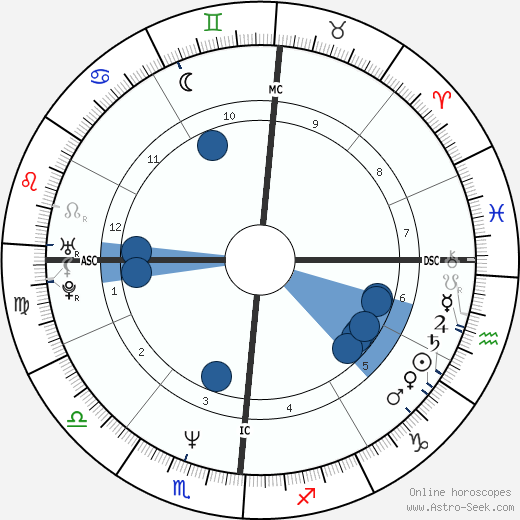 Sebastian Junger wikipedia, horoscope, astrology, instagram