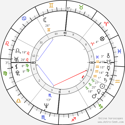Sebastian Junger birth chart, biography, wikipedia 2019, 2020