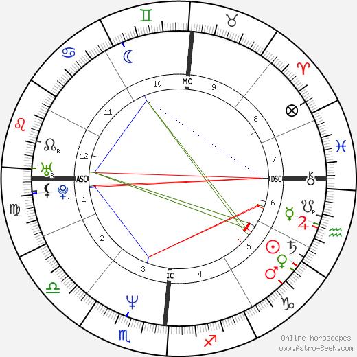 Sebastian Junger tema natale, oroscopo, Sebastian Junger oroscopi gratuiti, astrologia