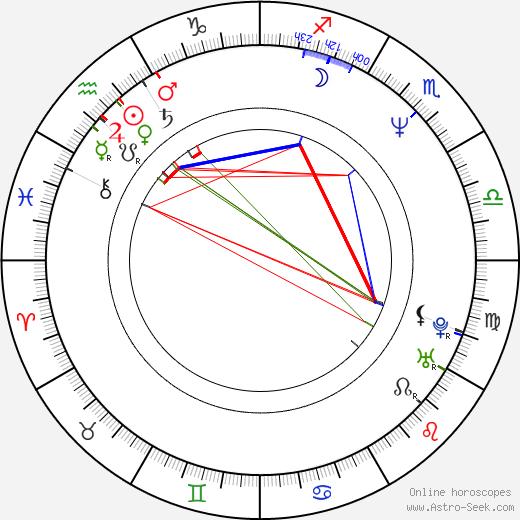 Софи Мюллер Sophie Muller день рождения гороскоп, Sophie Muller Натальная карта онлайн