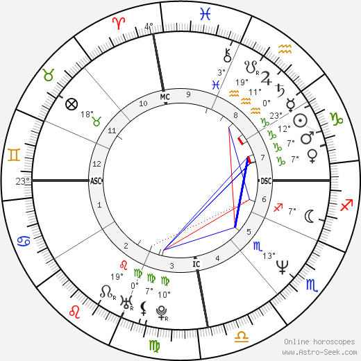 Telma Lip Birth Chart Horoscope Date Of Birth Astro