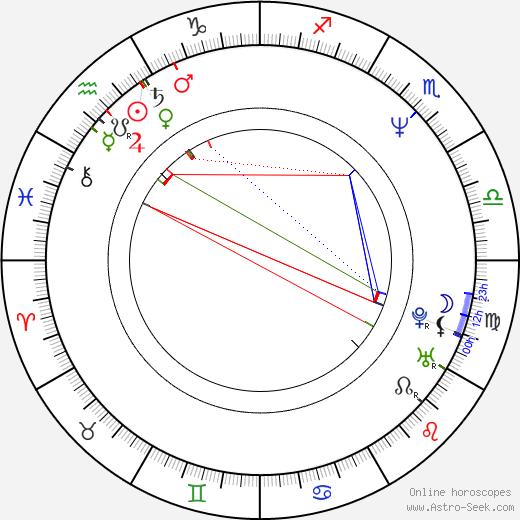 Twist-Twist Erkinharju astro natal birth chart, Twist-Twist Erkinharju horoscope, astrology