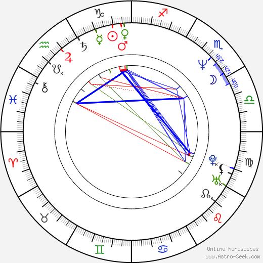 Yeong-wook Jo birth chart, Yeong-wook Jo astro natal horoscope, astrology