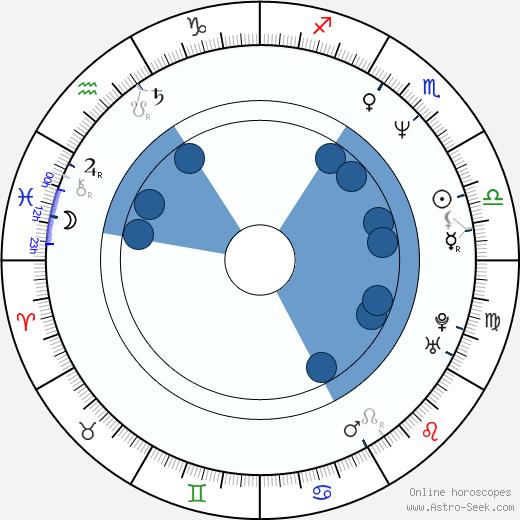 András Szöke wikipedia, horoscope, astrology, instagram