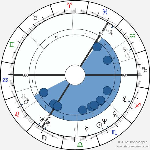 André Lamy wikipedia, horoscope, astrology, instagram