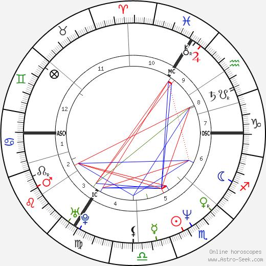 André Lamy день рождения гороскоп, André Lamy Натальная карта онлайн