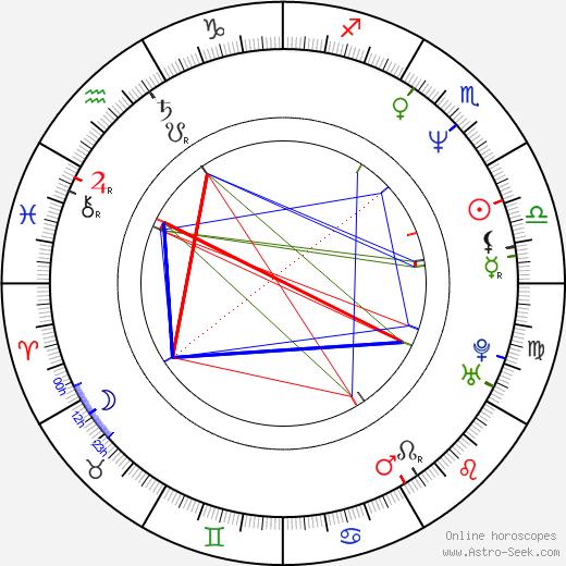 Andrzej Zielinski astro natal birth chart, Andrzej Zielinski horoscope, astrology