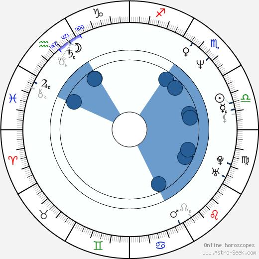 Anni Podimata wikipedia, horoscope, astrology, instagram