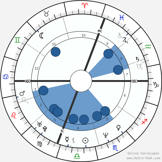 Anwar Wissa wikipedia, horoscope, astrology, instagram