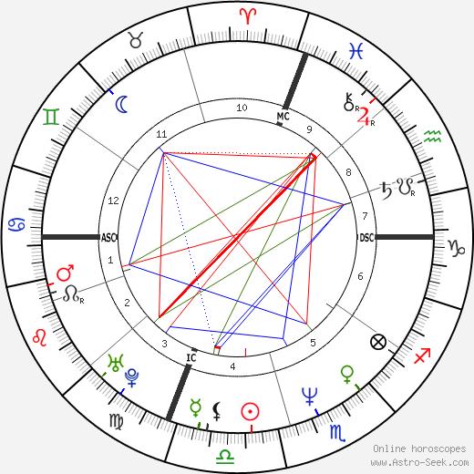 Anwar Wissa tema natale, oroscopo, Anwar Wissa oroscopi gratuiti, astrologia