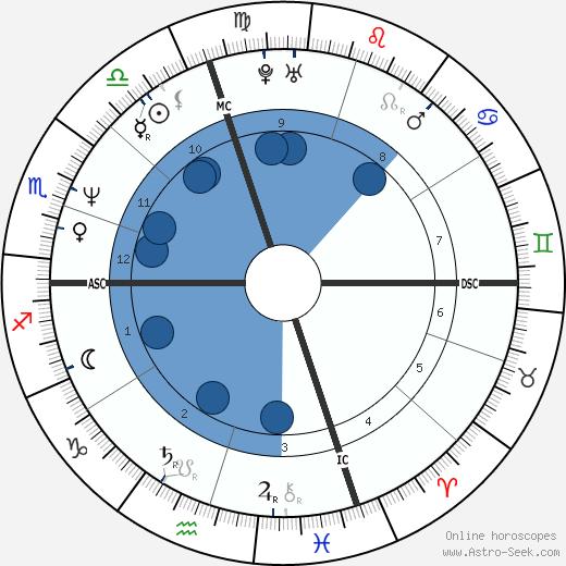 Brad Pickett wikipedia, horoscope, astrology, instagram