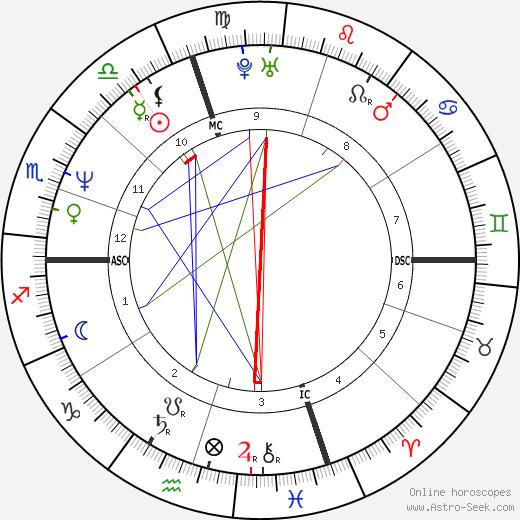 Брэд Пикетт Brad Pickett день рождения гороскоп, Brad Pickett Натальная карта онлайн