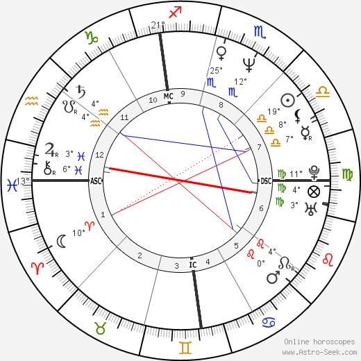 Carlos Bernard birth chart, biography, wikipedia 2019, 2020