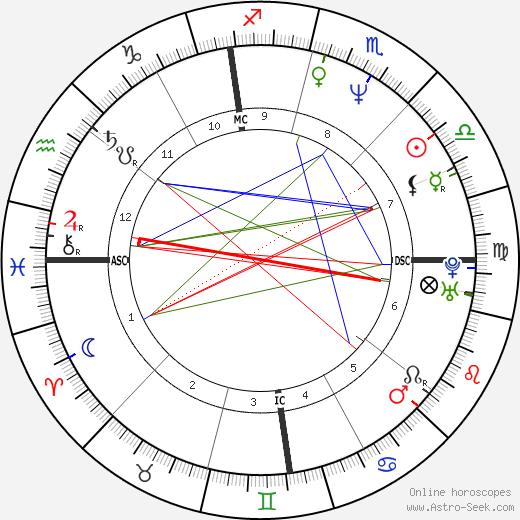 Carlos Bernard astro natal birth chart, Carlos Bernard horoscope, astrology