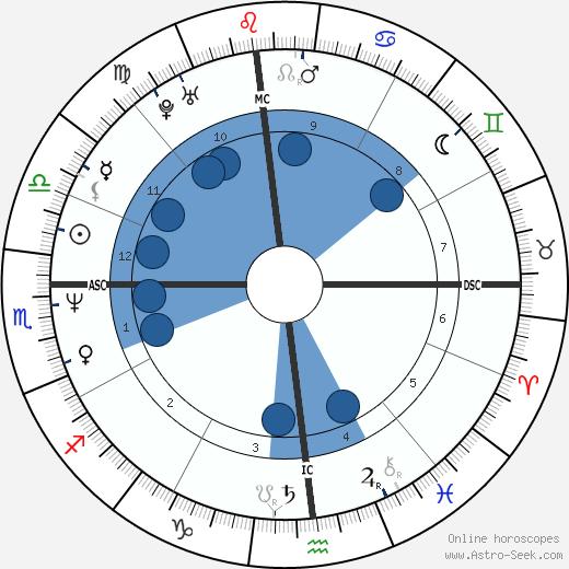 Cassandra Waldon wikipedia, horoscope, astrology, instagram