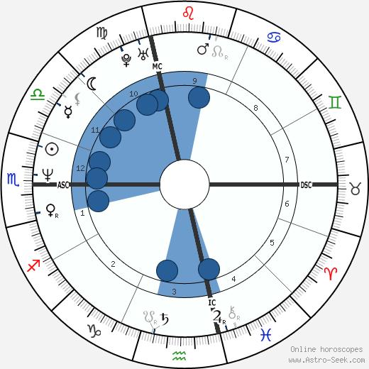 Chad Smith wikipedia, horoscope, astrology, instagram