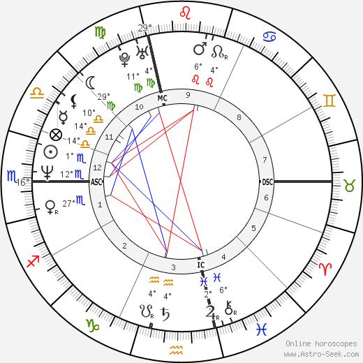 Chad Smith birth chart, biography, wikipedia 2018, 2019