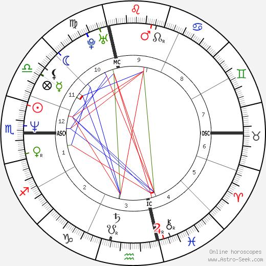 Chad Smith astro natal birth chart, Chad Smith horoscope, astrology