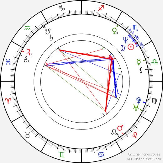 Daphne Zuniga birth chart, Daphne Zuniga astro natal horoscope, astrology