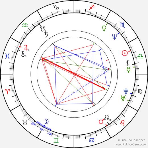 Dmitri Hvorostovsky birth chart, Dmitri Hvorostovsky astro natal horoscope, astrology