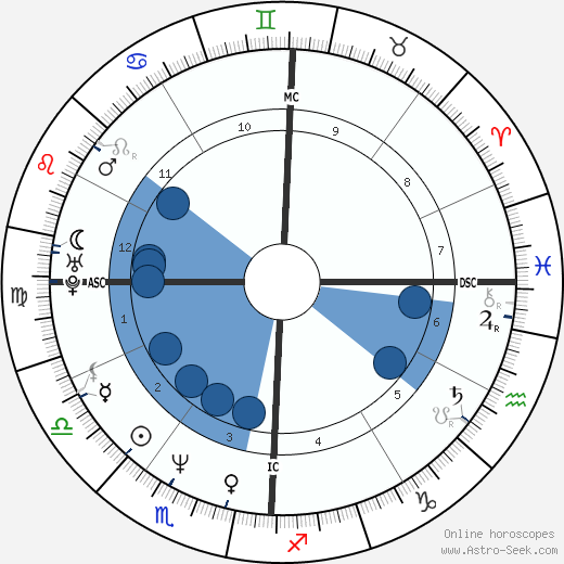 Doug Flutie wikipedia, horoscope, astrology, instagram