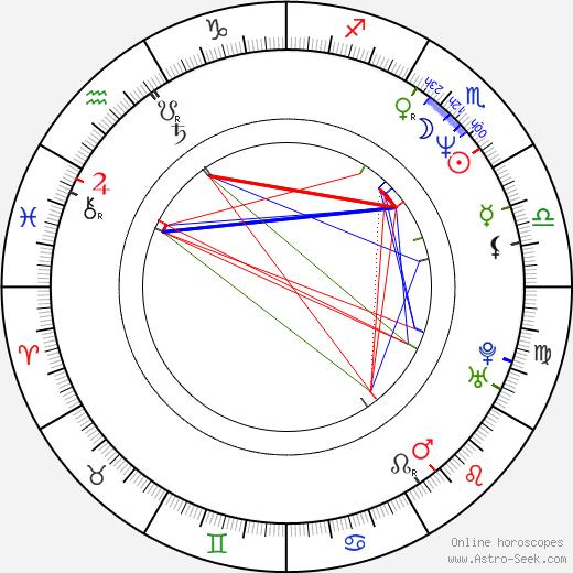 Einar Örn Benediktsson astro natal birth chart, Einar Örn Benediktsson horoscope, astrology