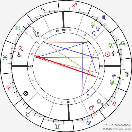 Esai Morales astro natal birth chart, Esai Morales horoscope, astrology