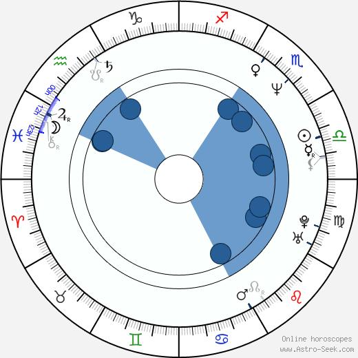 Fauziah Ahmad Daud wikipedia, horoscope, astrology, instagram
