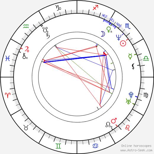 Franz Stahl birth chart, Franz Stahl astro natal horoscope, astrology