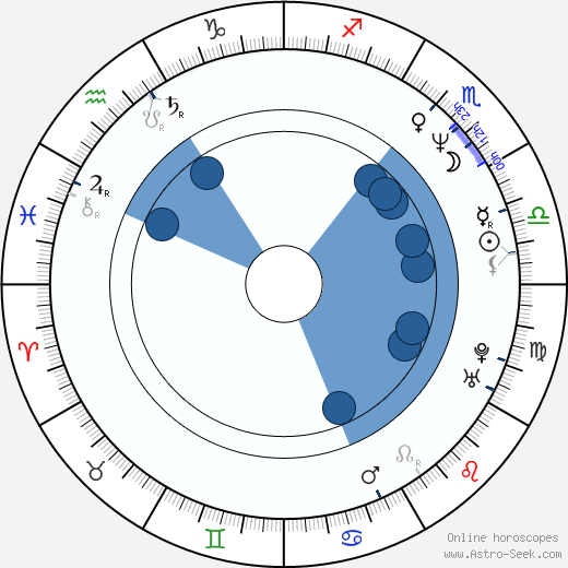 Hakeem Kae-Kazim wikipedia, horoscope, astrology, instagram