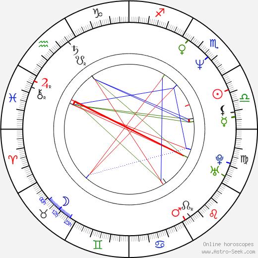 Isabelle Doval день рождения гороскоп, Isabelle Doval Натальная карта онлайн
