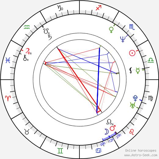Ivan Vorlíček birth chart, Ivan Vorlíček astro natal horoscope, astrology
