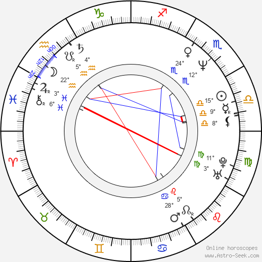 James Hyde birth chart, biography, wikipedia 2017, 2018