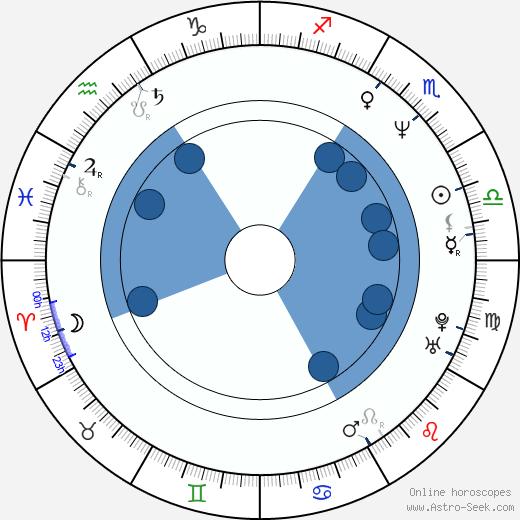 Jerry Rice wikipedia, horoscope, astrology, instagram